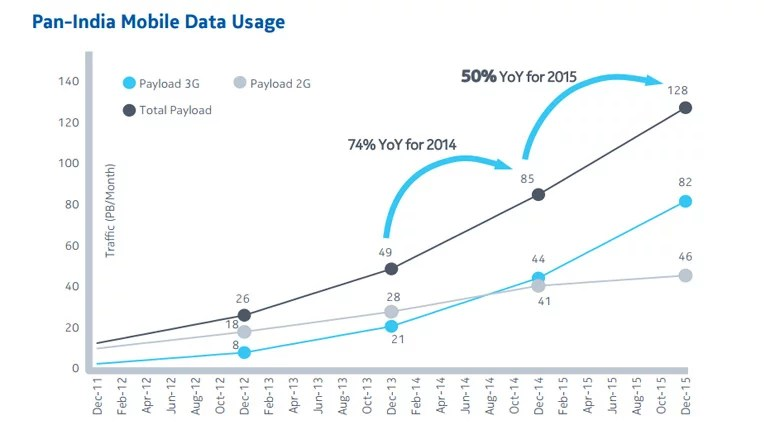 Pan-India Mobile Data Usage