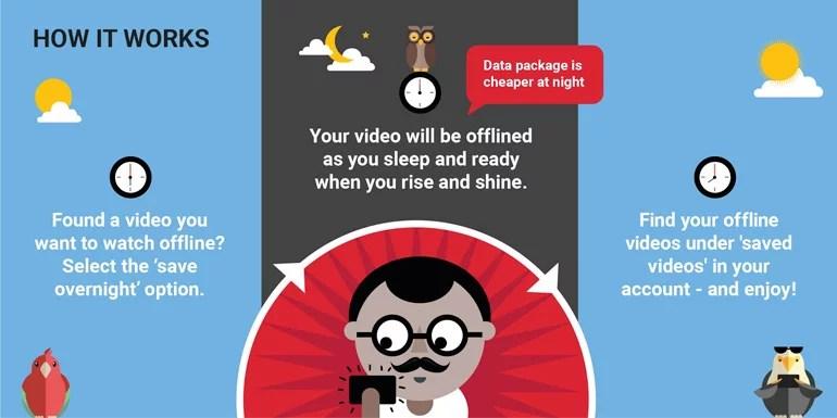 YouTube brings Smart Offline in India - Take videos Offline during Night Data Pack
