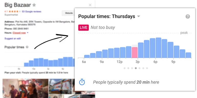 Google adds Real-time visits, Popular times and Visit duration for Shops & Restaurants
