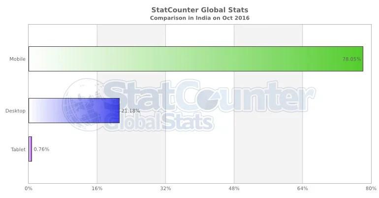 India internet usage stats on Mobile and Desktop