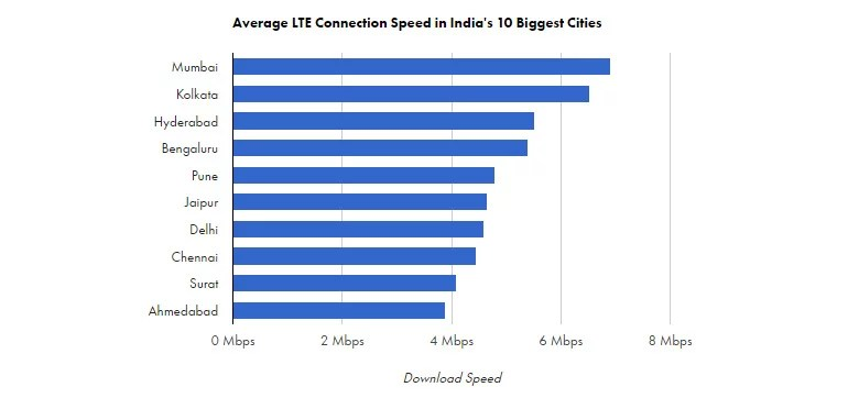 Average LTE Connection Speed in India's 10 metro cities - OpenSignal