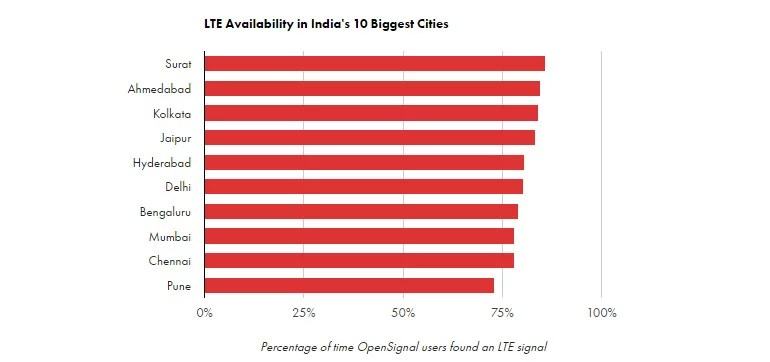 LTE Availability in India's  ten metro Cities - OpenSignal