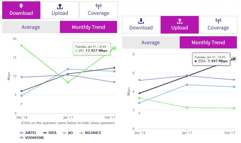Reliance Jio shoots up to the top with average download speed of 17.42 Mbps
