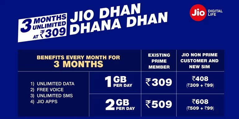Reliance Jio returns with Jio Dhan Dhana Dhan Offer - 3 Months Unlimited at Rs 309
