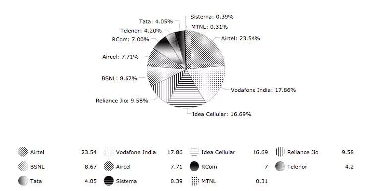 Reliance Jio Subscription addition slows down - TRAI April 2017 report