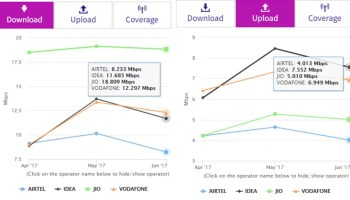 4G LTE download speed in India shoots up at Night, fastest