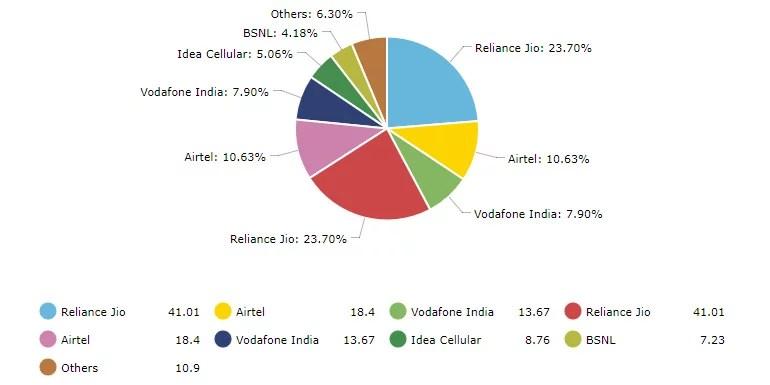 Telecom operators broadband Market Shares as on June 2017