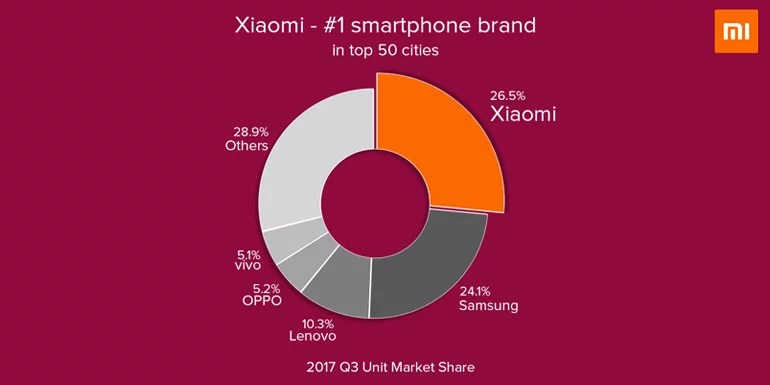 Xiaomi Moves To Top Position In 50 Major Cities Of India - IDC