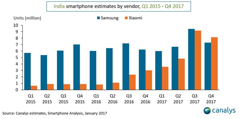 Xiaomi beats Samsung to become India's top smartphone seller