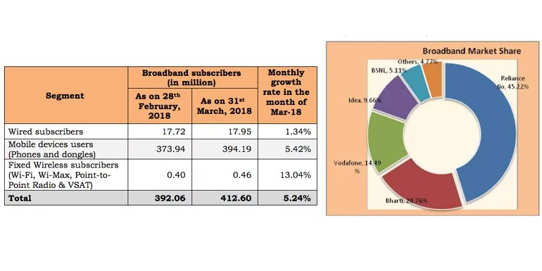 Indian Broadband subscriber data March 2018 TRAI report