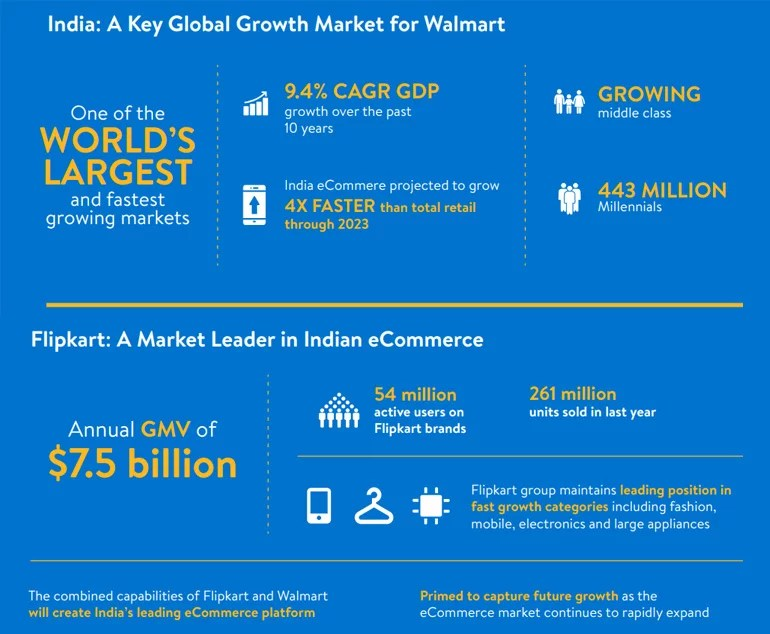Flipkart stats on Walmart acquisitions
