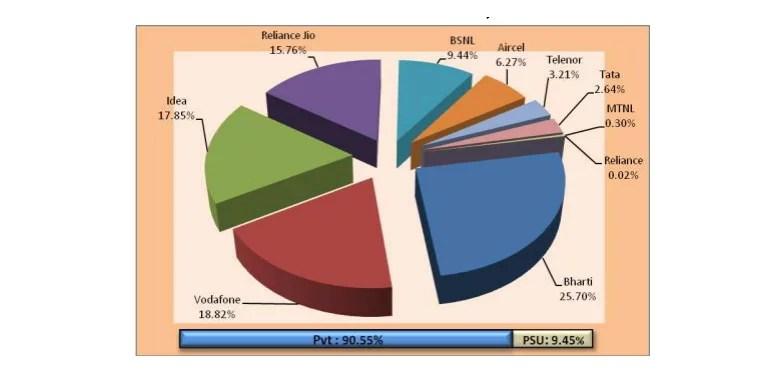TRAI telecom subscription data as on March 2018