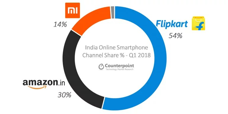 Flipkart, Amazon India and Mi.com captures 38 percent share of Indian Smartphone Shipments