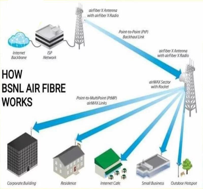 BSNL Bharat Air Fibre working and technology
