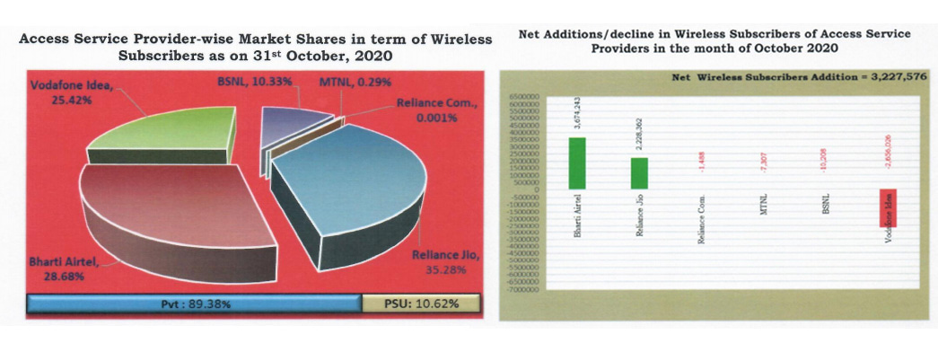 Indian Telecom stats - TRAI (October 2020)