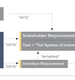 enterprise architect lets you hide relationships and element properties on a per diagram basis so a diagram can show what you want and nothing more  [ 1495 x 580 Pixel ]