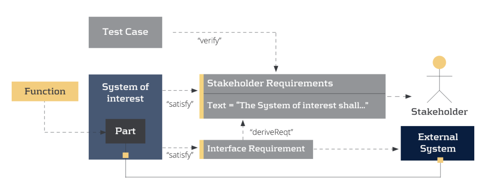 medium resolution of enterprise architect lets you hide relationships and element properties on a per diagram basis so a diagram can show what you want and nothing more