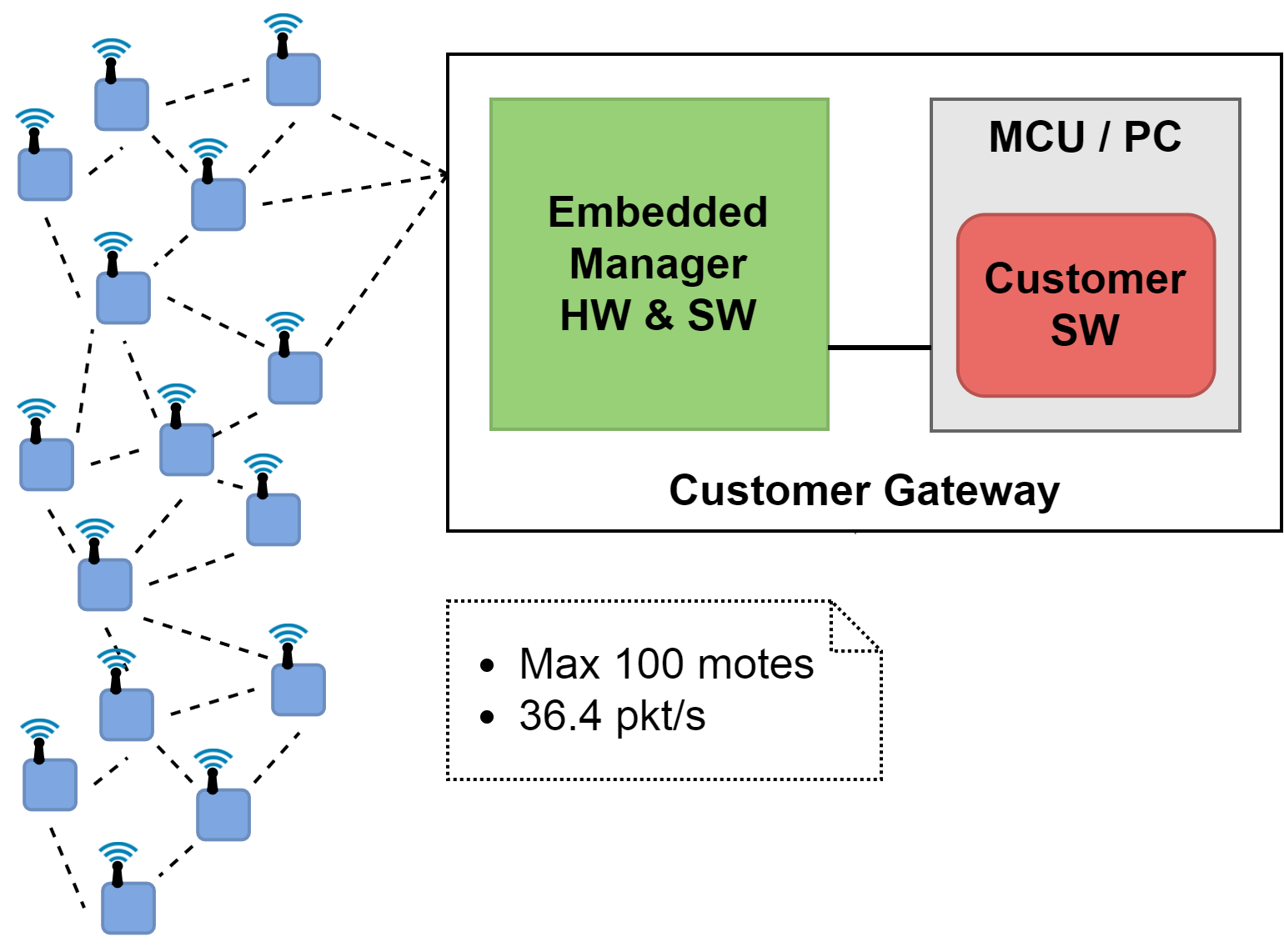 hight resolution of figure 1 smartmesh ip network with an embedded manager