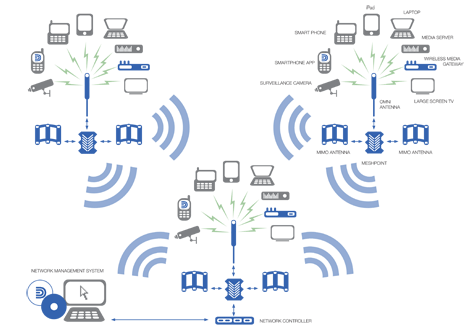Intelligent Wireless Networking For Outdoor Wireless Networks