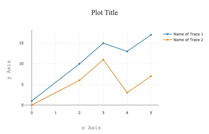 plotly.js titles and labels