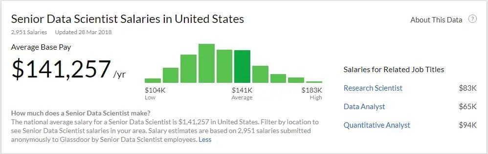 Data Scientist Salary in USA ( Source -https://www.glassdoor.co.in )