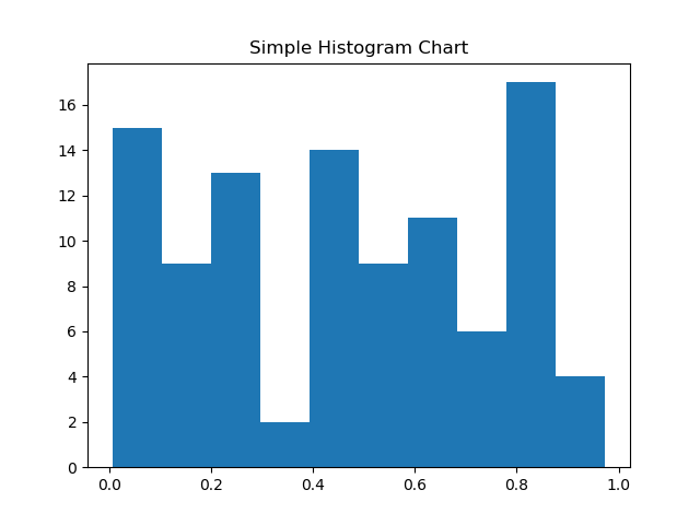 Matplotlib tutorial Simple Histogram Chart