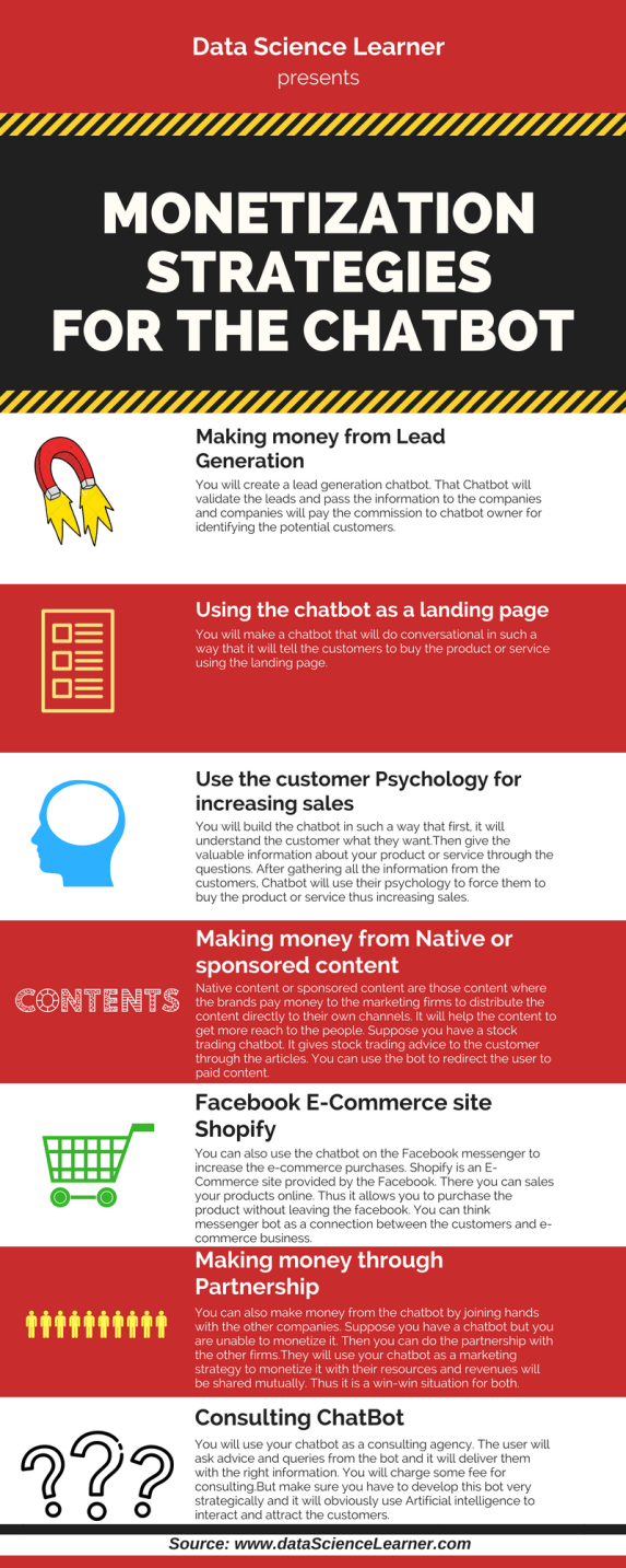 Make Money from the Chatbot