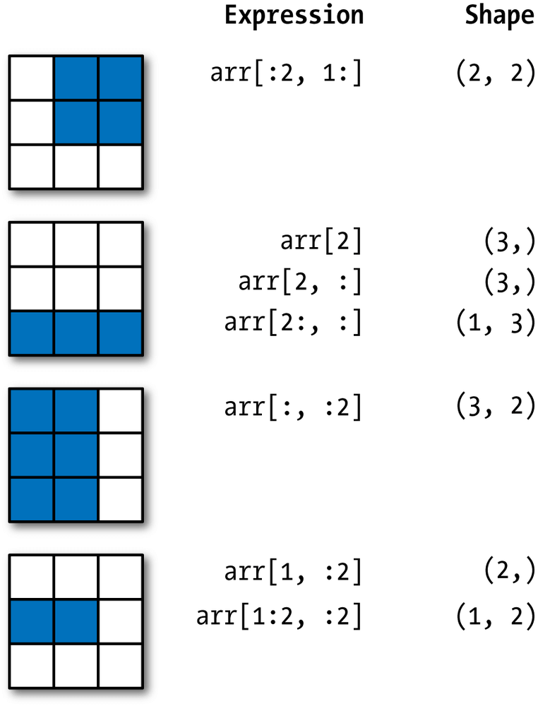 indexing and slicing of arrays