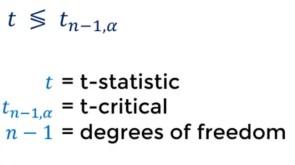 compare t value one sample