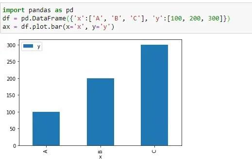 Creating dataframe bar chart using pandas