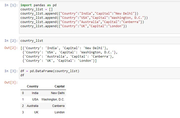 dataframe for country and its capital