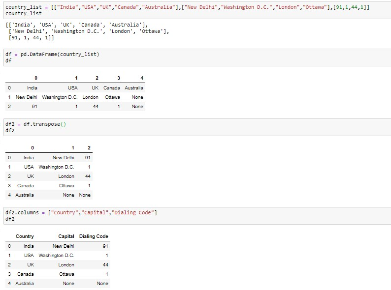 Convert a list of list or 2D Lise to Dataframe using transpose() method