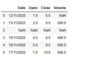 Sample Pandas Datafram with NaN value in each column of row