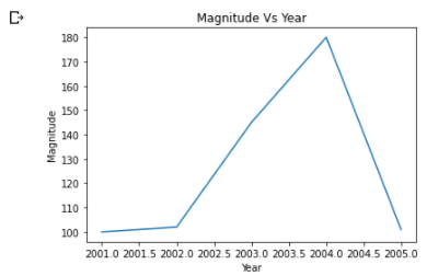Matplotlib chart with default size