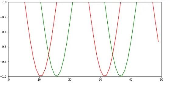 Matplotlib set axis range