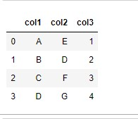 Sample Datafrme for implementing the get_dummies method