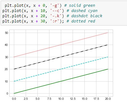 Matplotlib Plot Line Style using line code and color code