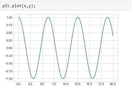 Plotting Cosine Wave
