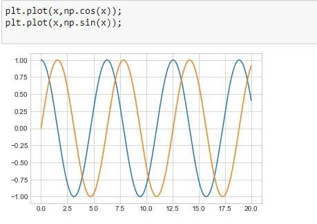 Plotting Multuple Line Charts on the same figure