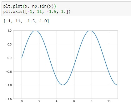 Setting simple limits on figure using list
