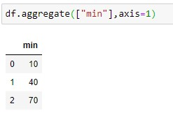 Aggregate over rows on min