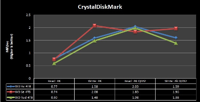 CrystalMark-WD-Re-2