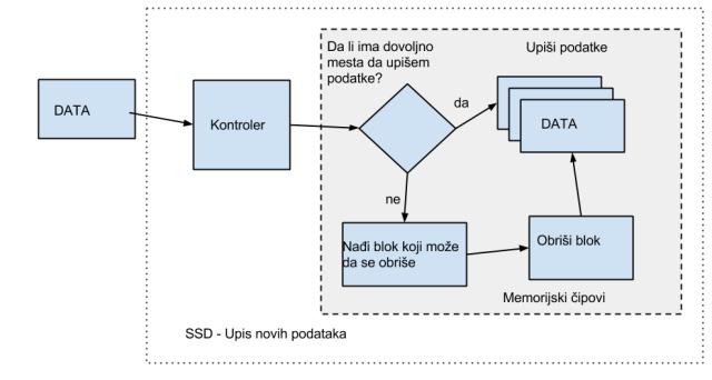 SSD kvarovi - Logicki kvarovi V1