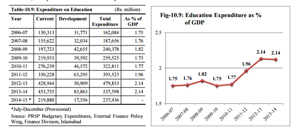 With only 2.1pc of the GDP, Pakistan spends lowest on