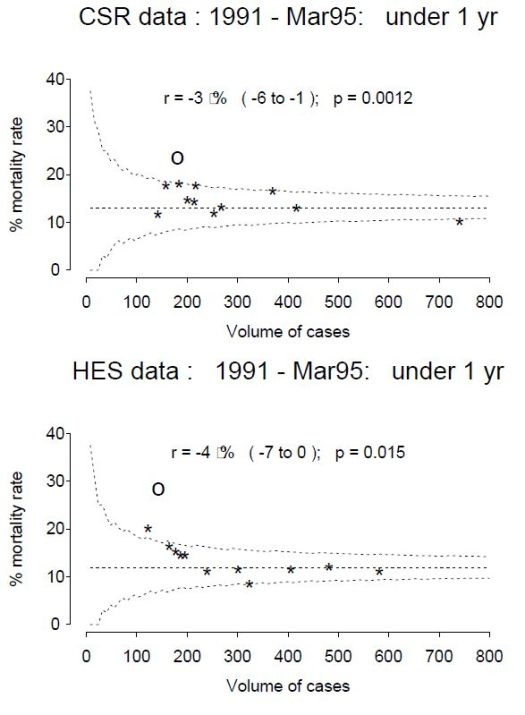 Funnel plots for open congenital heart surgery in chilldren under 1 year in UK 1991-1995