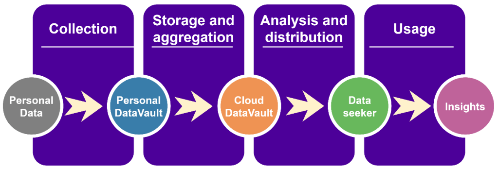 bdva general data value chain