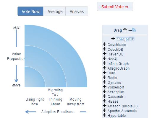 Participate in InfoQ NoSQL Adoption Survey - DATAVERSITY