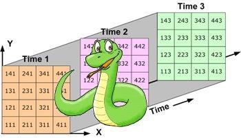 Reading netCDF files form the Bureau of Meteorology using Python