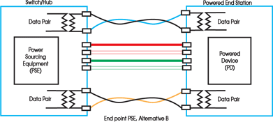 Wiring Diagram For French Phone Socket Power Over Ethernet Plus Ensuring Infrastructure Support