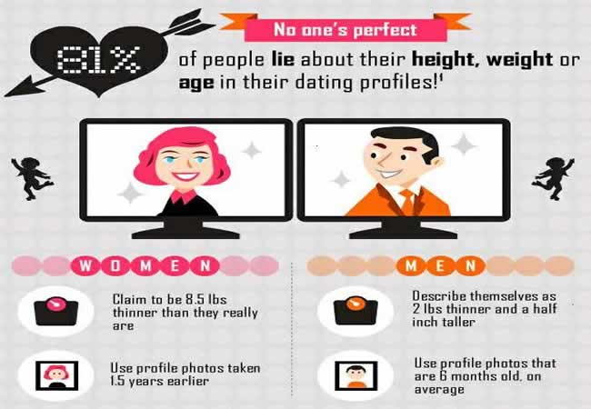 How to write good online dating profiles